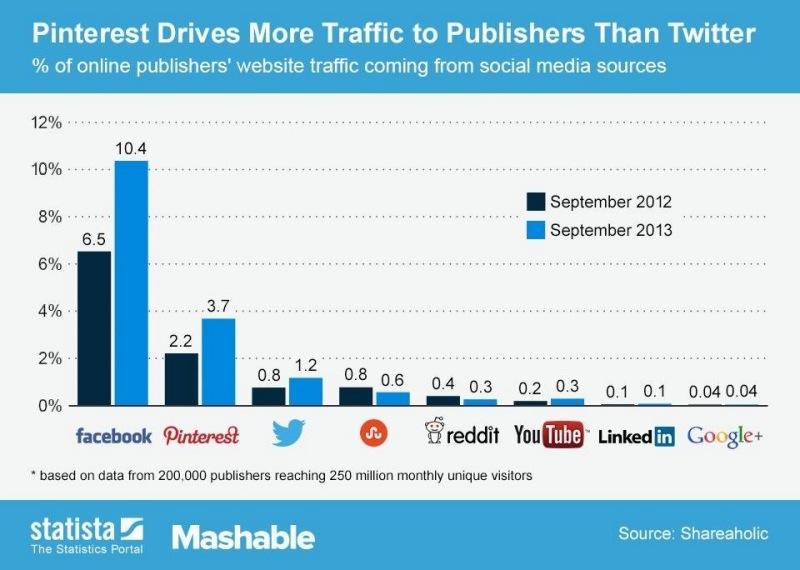 social che porta il maggior traffico
